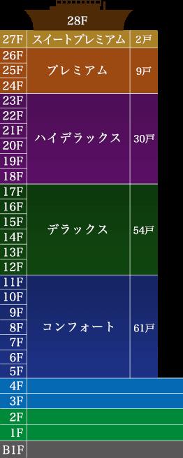 栄タワーヒルズ 階層図